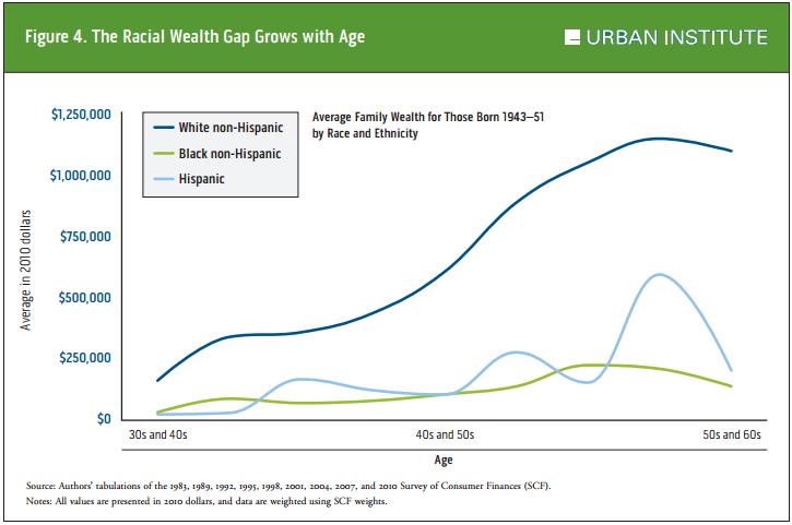 urban-rwg-age