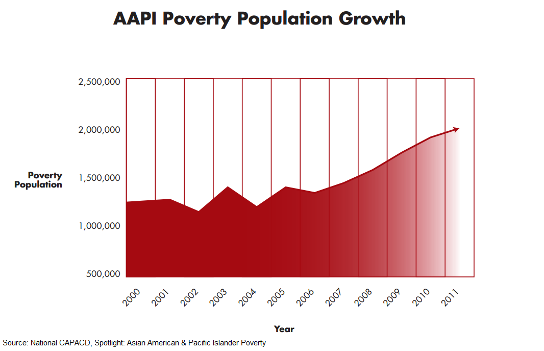 CAPACD-AAPI-Poverty-Data
