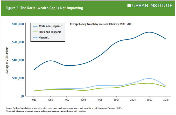 Urban-Institute-Racial-Wealth-Gap