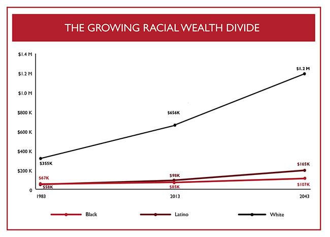 racial_wealth_divide_graph-650