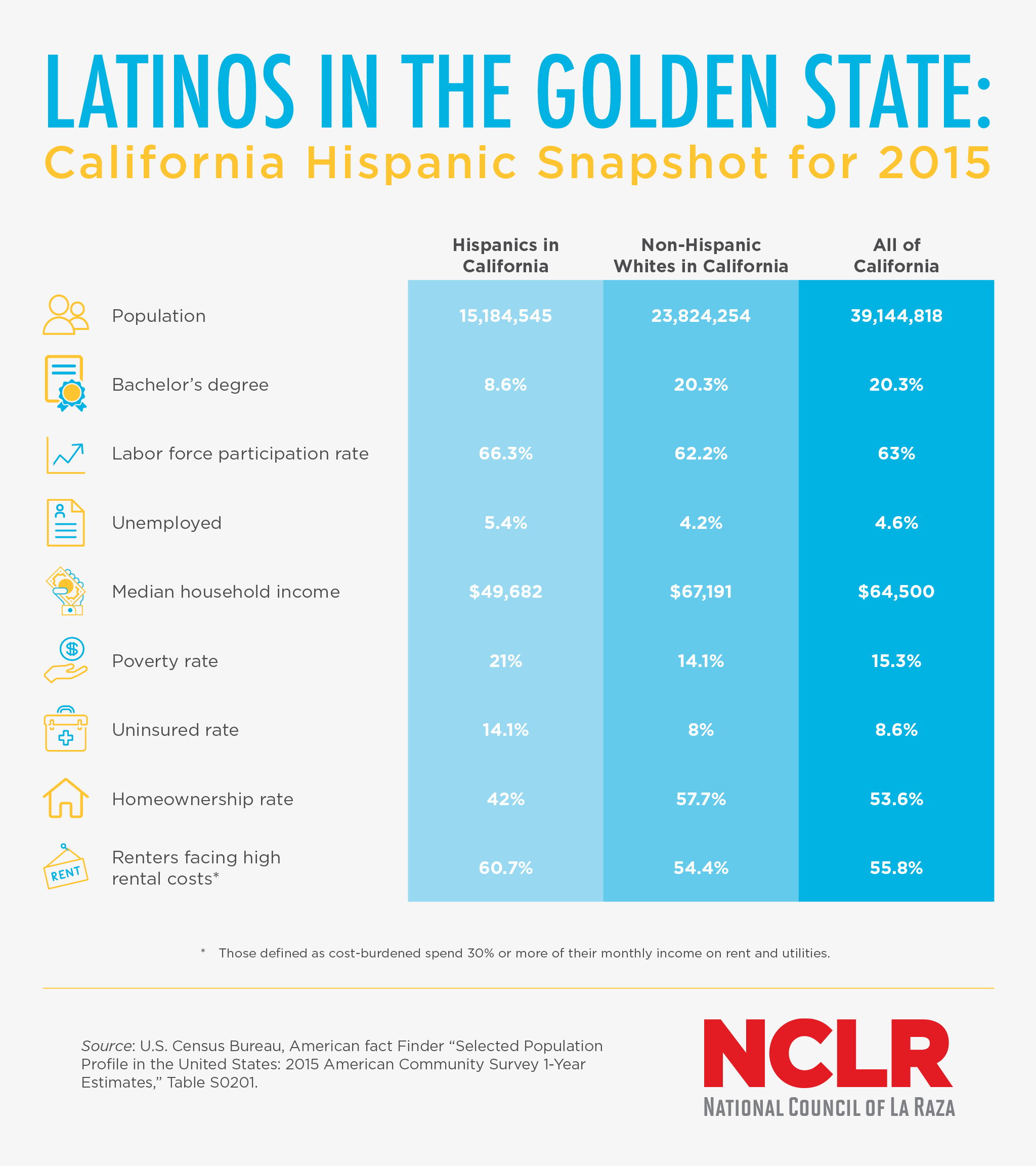 latinosinthegoldenstate_no2